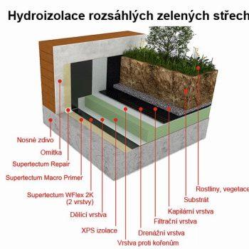 hydroizolace-rozsahlych-zelenych-strech